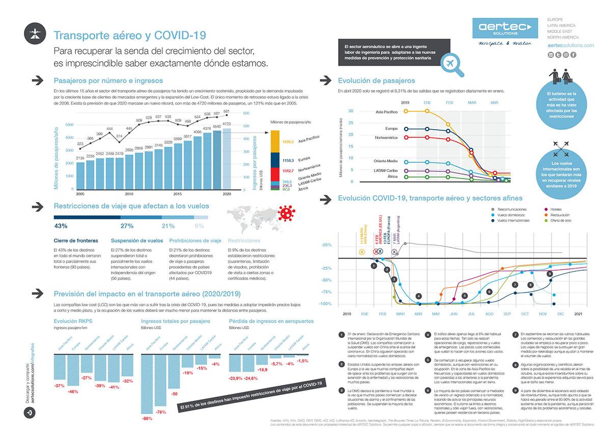 Infografía transporte aéreo y covid 19 LT