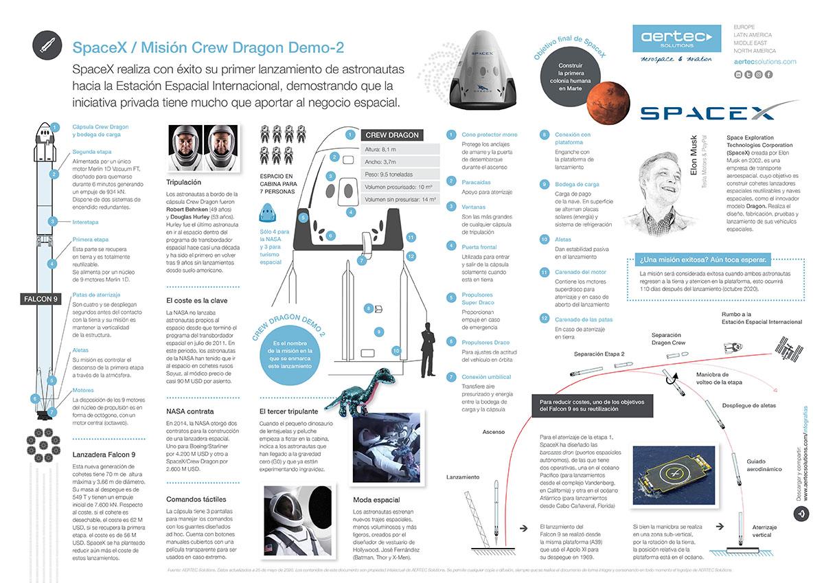 Infografía SpaceX LT