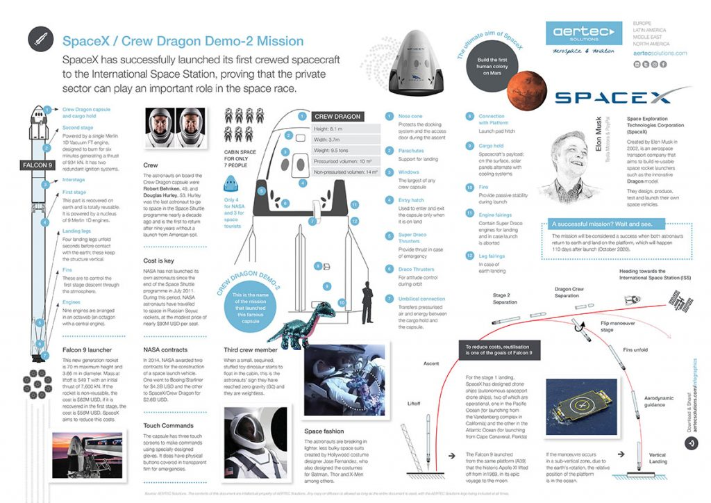 Infographic / SpaceX Crew Dragon