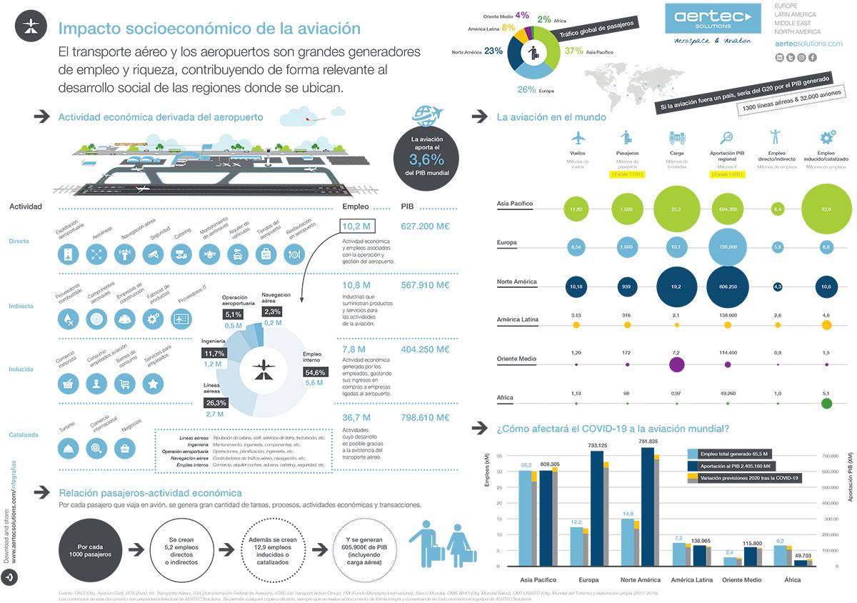 Infografía sobre el impacto socioeconómico de la aviación