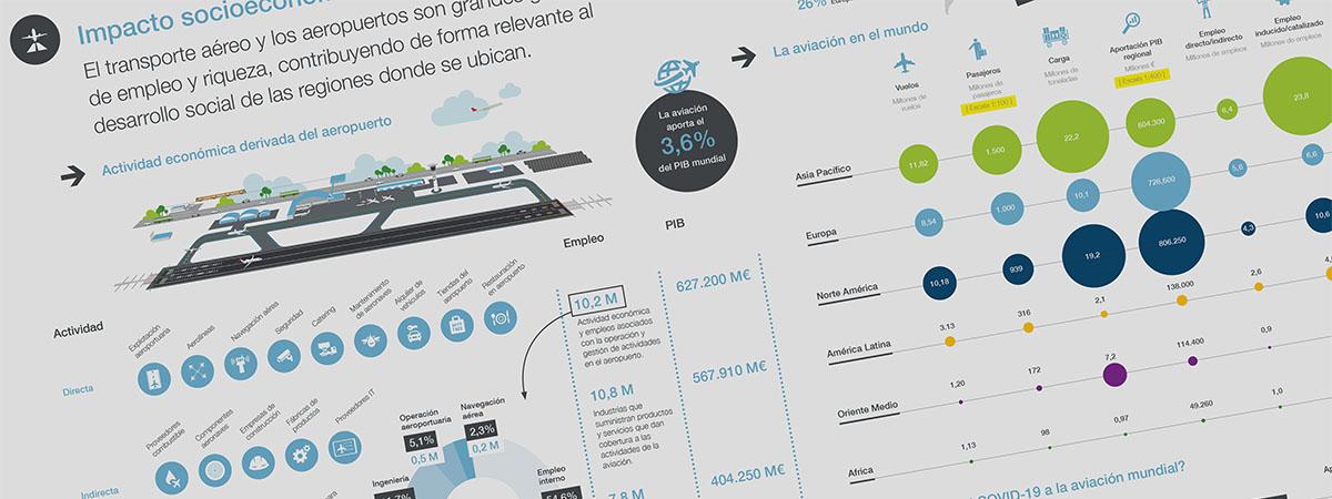 Infografía impacto socioeconómico de la aviación