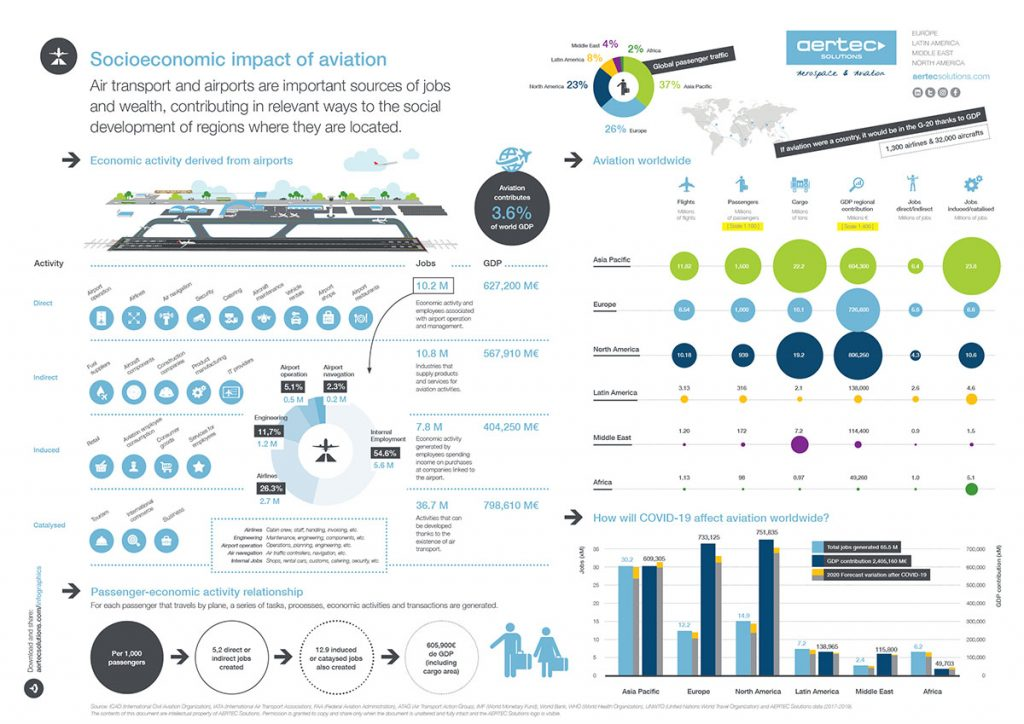 Infographic / Socio-economic impact of aviation