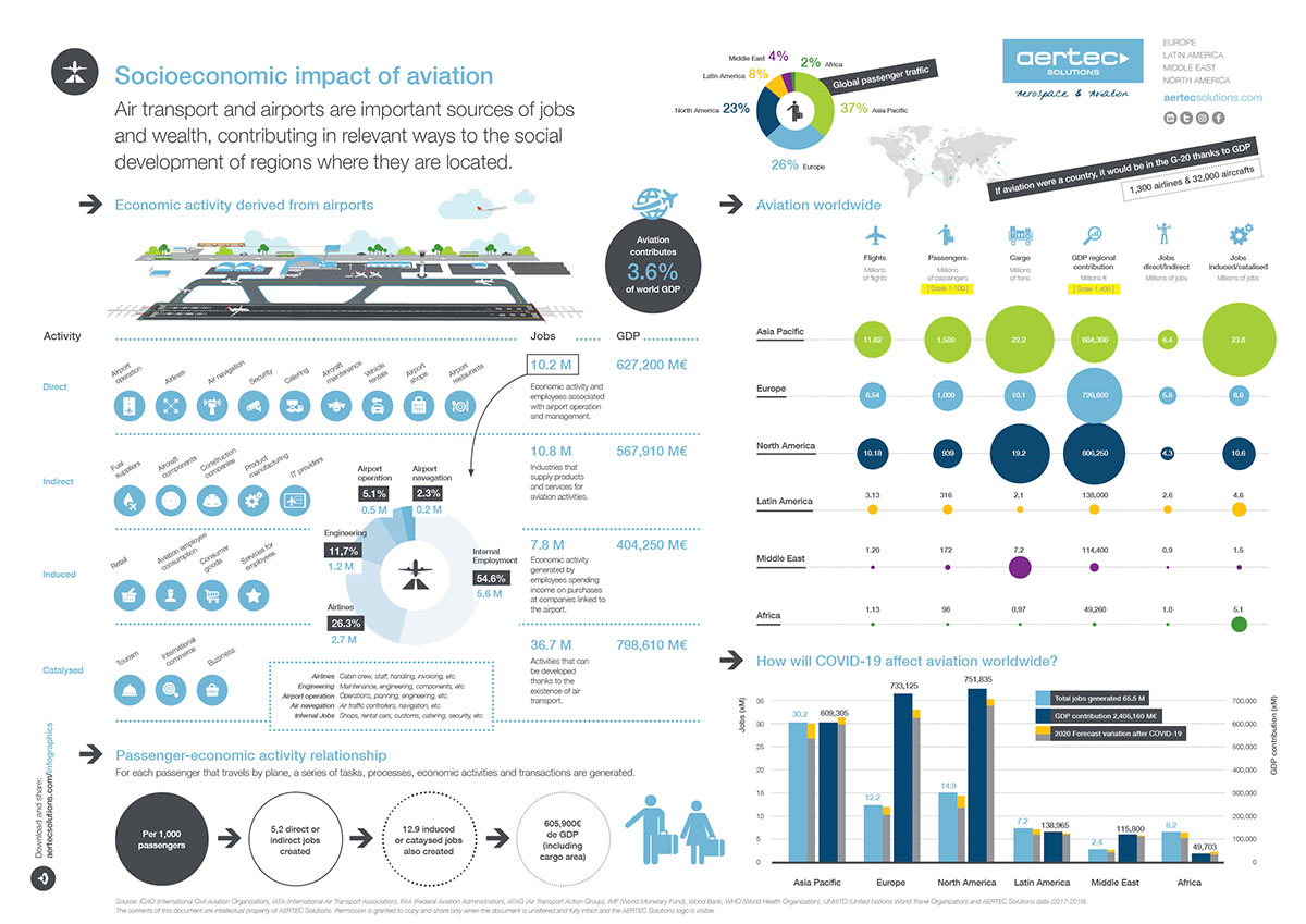Infographic / Socio-economic impact of aviation