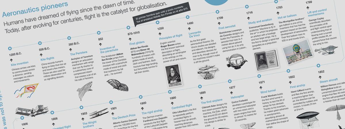 Infografía / Pioneros de la aeronáutica