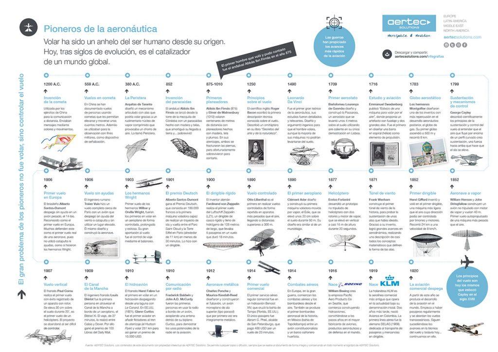 Infografía Pioneros Aeronáuticos