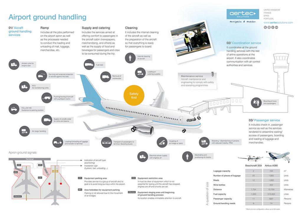 Infographic Ground Handling