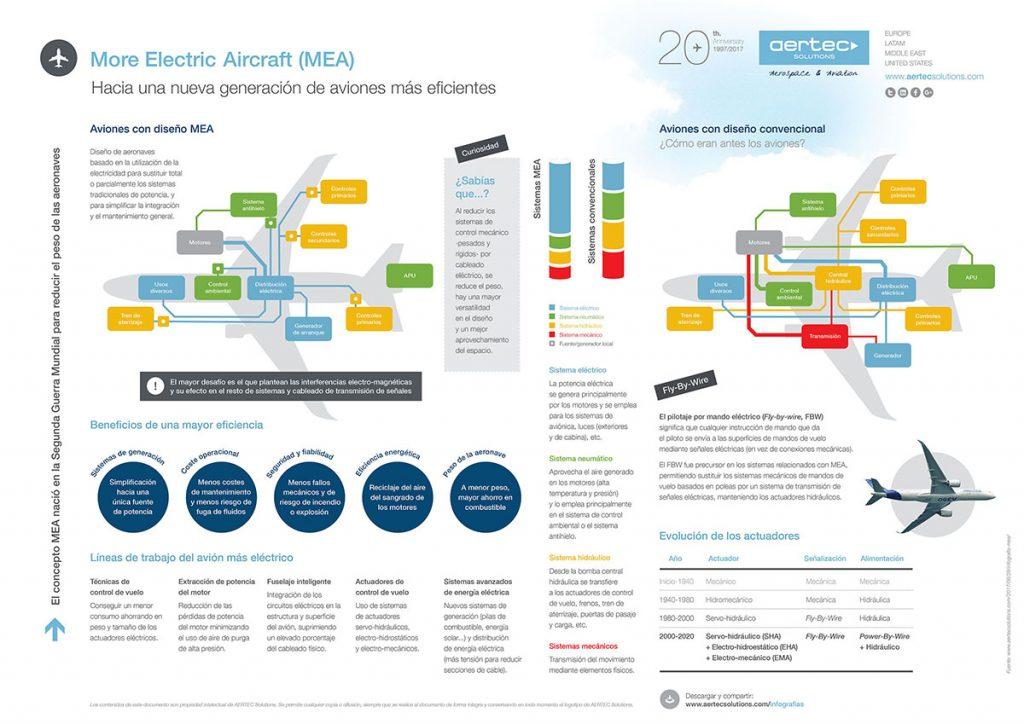 Infografía sobre el Avión Más Eléctrico