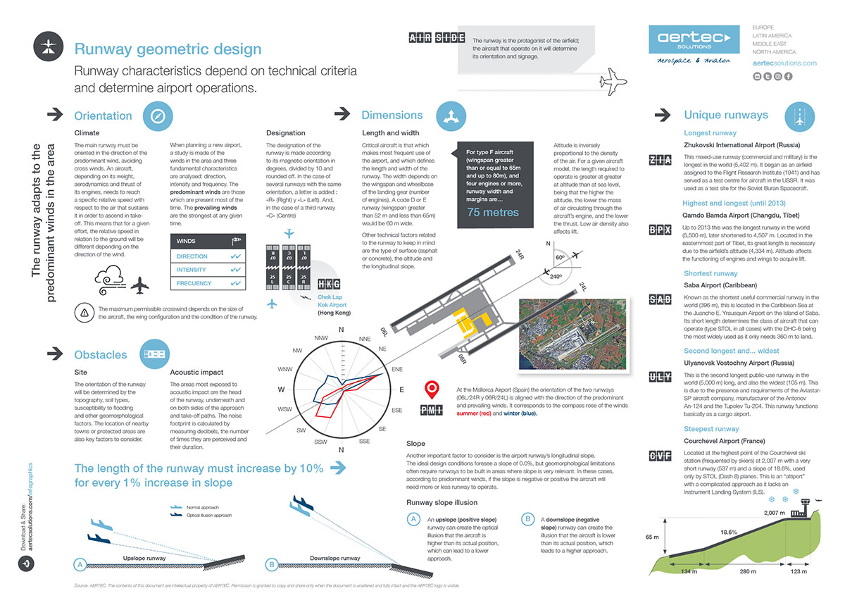 Infographic / The geometry of airport runways