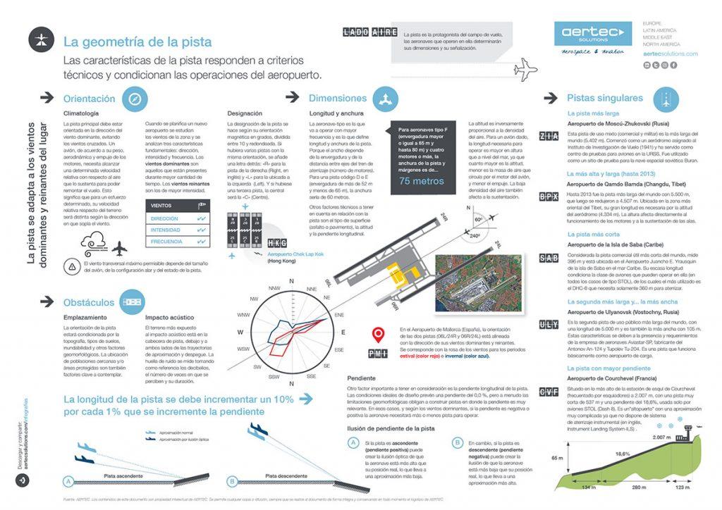 Infografía / Geometría de las pistas de vuelos (reducida)