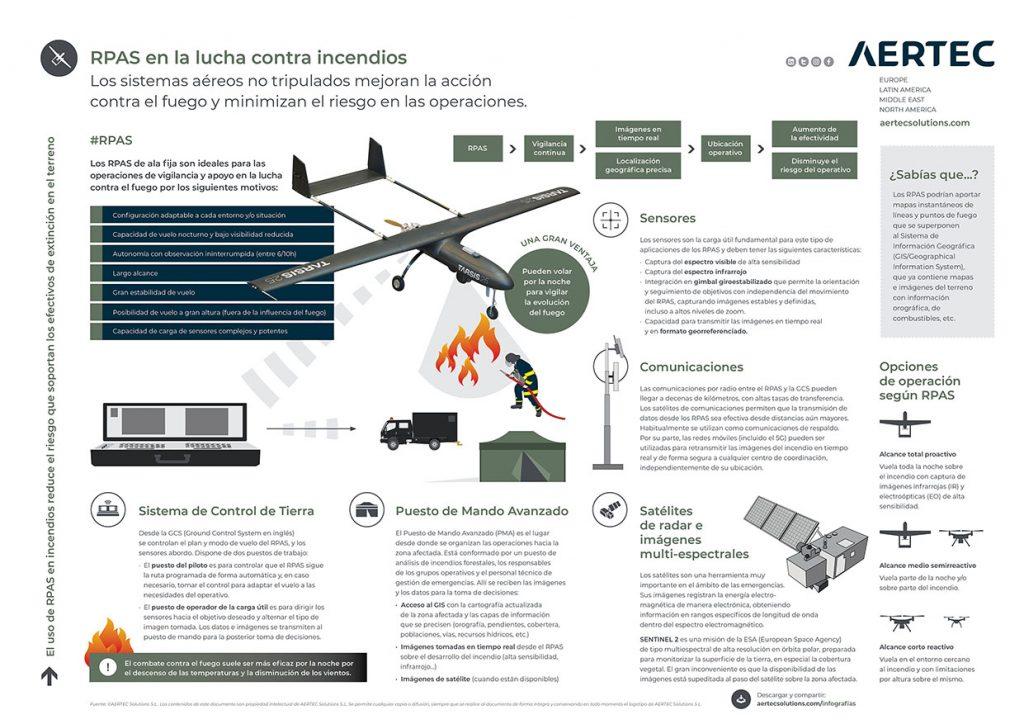 Infografía / LT RPAS en incendios forestales