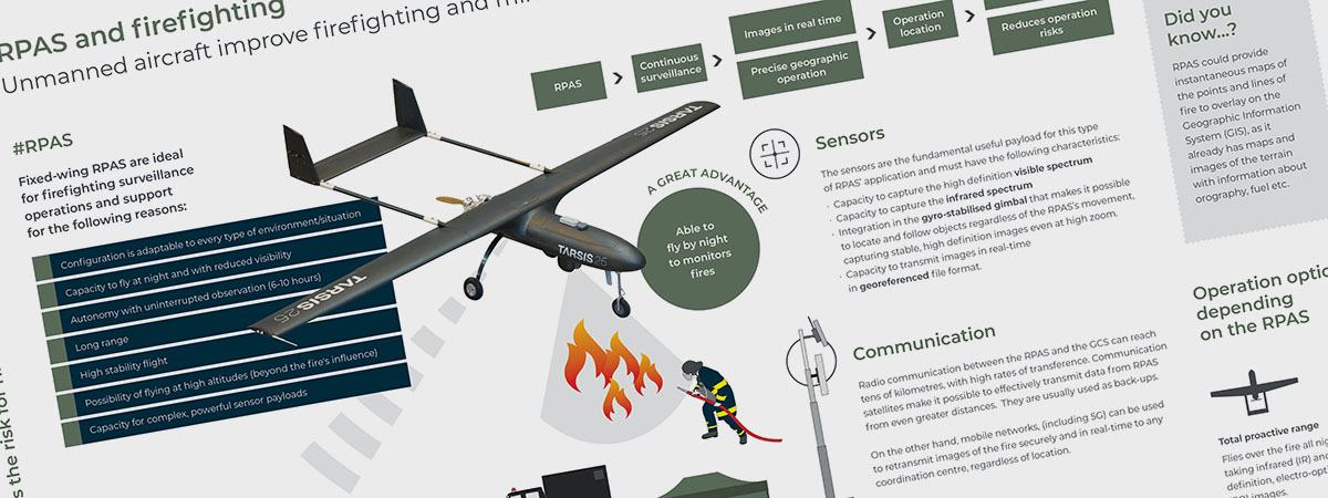 Infographic / RPAS and firefighting