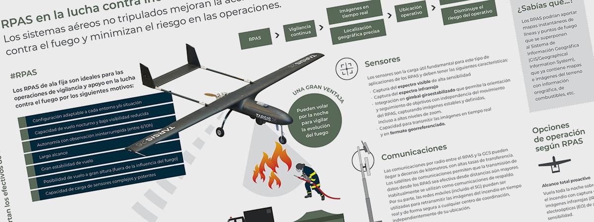 Infografía / RPAS en incendios forestales