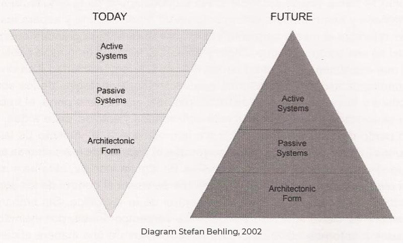 Stefan Behling diagram, 2002