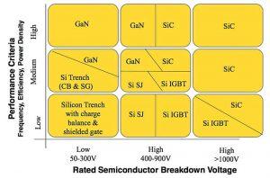 Comparativa Si, IGBT, SiC y GaN (Pnt Power .com)
