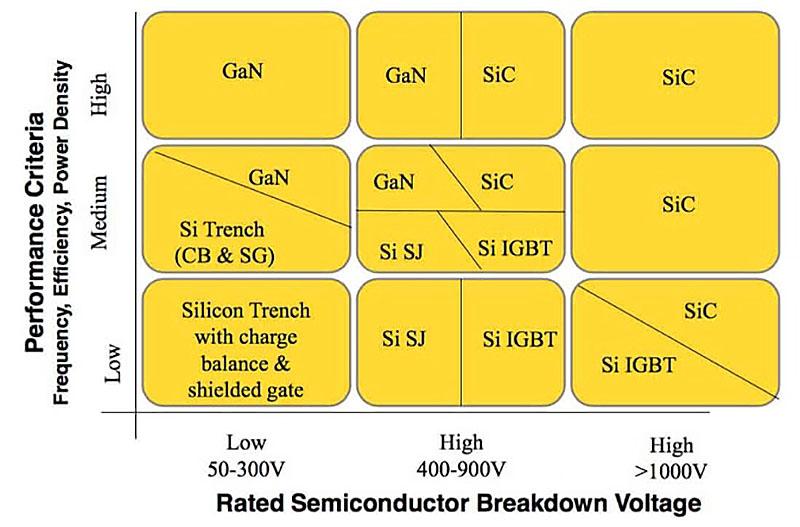 Comparativa Si, IGBT, SiC y GaN (