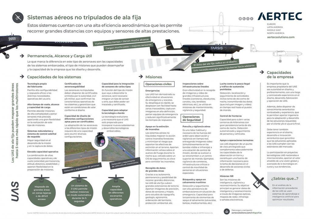 Infografía sobre UAS de ala fija