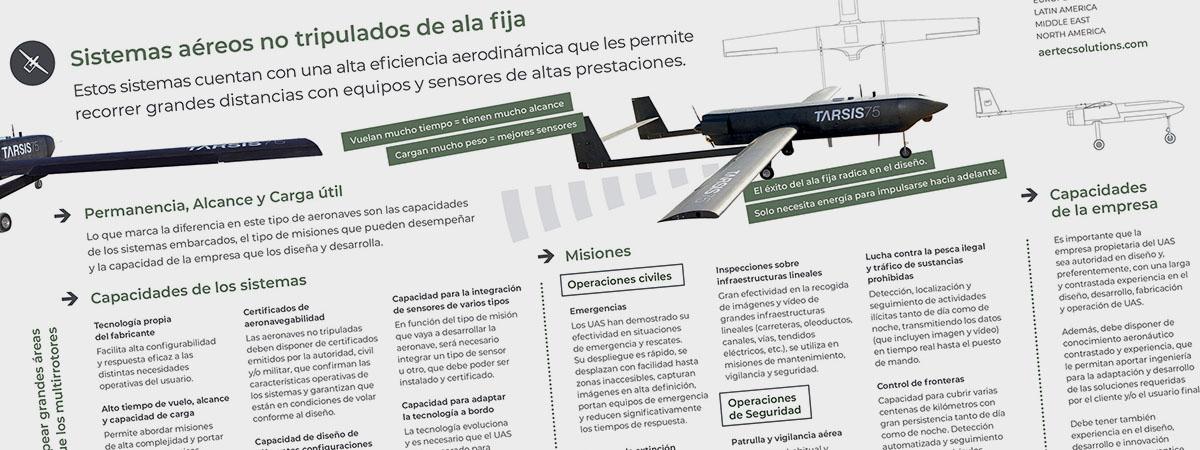 Header infografía UAS de ala fija